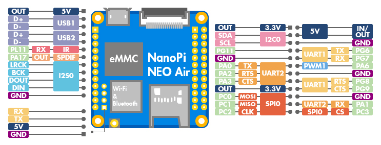 Nano Pi Air Pinout Diagram